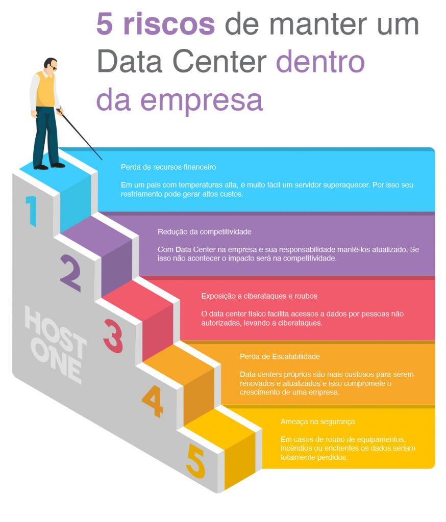 data-center-dentro-da-empresa